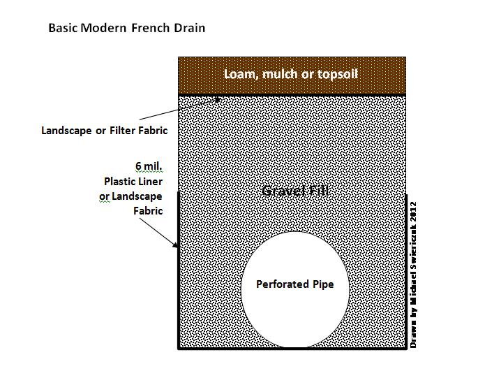 Modern-Basic-French-Drain.jpg
